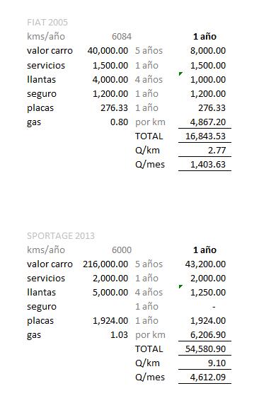 costo carro