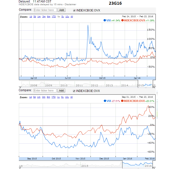 vix and ovx comparison